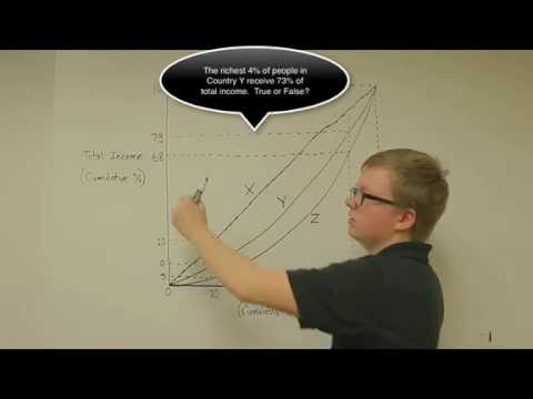 Lorenz Curve Example Problem