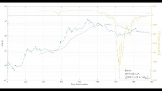 Ethereum: Using calculus to understand macro-level price moves