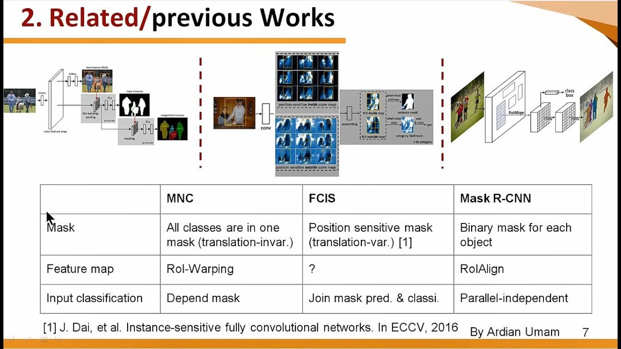 1 Introduction to MNC, FCIS ad Mask RCNN for Instance Aware Semantic  Segmentation
