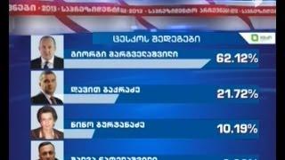საპრეზიდენტო არჩევნების საბოლოო შედეგები