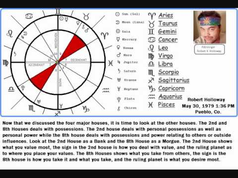 If You Have Never Had A Natal Astrology Chart Interpretation Are In For Real Eye Opener