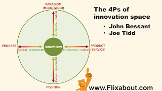The 4Ps of innovation space