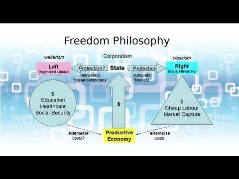 FP017 Corporatism: A marriage of left and right