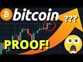 Bitcoin: -10% einplanen!