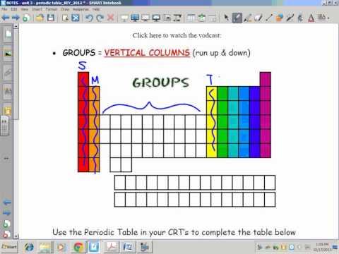 Periodic Table: Groups/Families