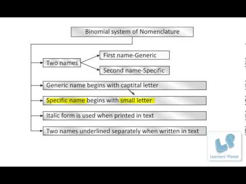 Grade-9 CBSE Diversity in living organisms Binomial System of Nomenclature