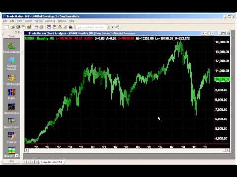 Charting 90 years of historical Dow Jones Industrials data