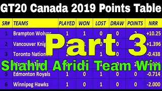 Global T20 Canada Cricket Tournament 2019 Points Table_Part 3 (27/7/2019) 2nd Night Match