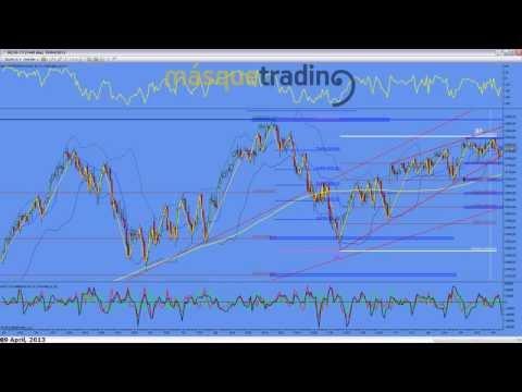 Trading en español Análisis Pre-Sesión Futuro MINI NASDAQ (NQ) 9-4-2013