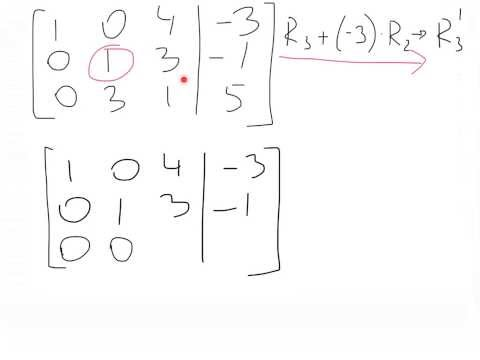 Gauss-Jordan elimination method