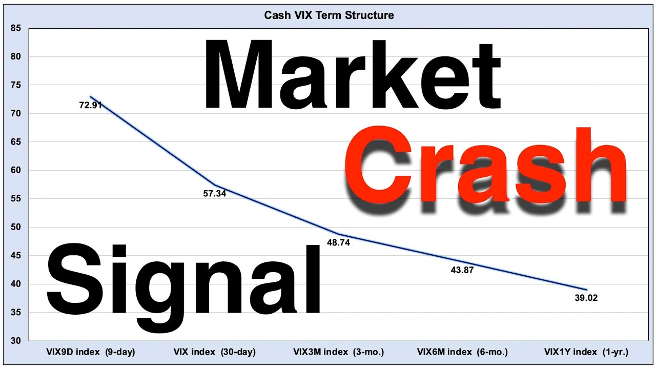 Awesome Stock Market Indicator  -  Cash VIX Term Structure