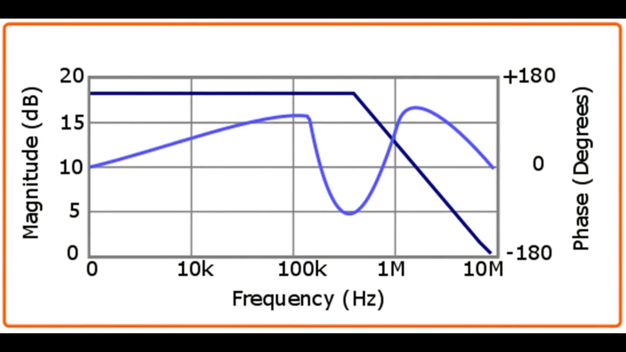 hight resolution of frequency response curves bode plot using an oscilloscope and function generator