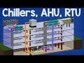 How Chiller, AHU, RTU work - working principle Air handling unit, rooftop unit