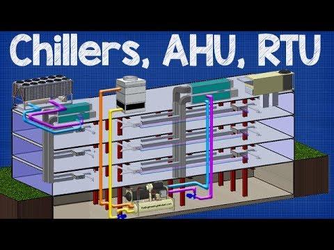 How Chiller, AHU, RTU work  working principle Air handling unit, rooftop unit  YouTube