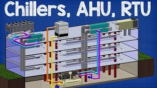 How Chiller, AHU, RTU work - working principle Air handling unit, rooftop unit hvac system
