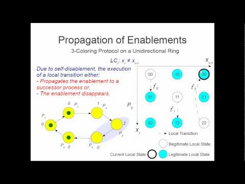 ICDCS-2012: Local Reasoning for Global Convergence of Parameterized Rings