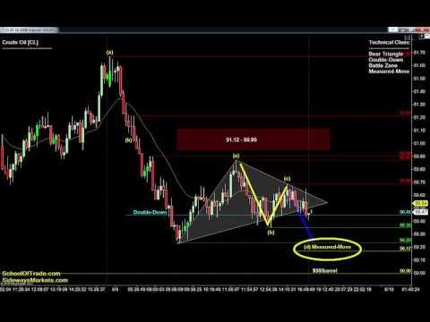 Contract Rollover Friday Strategy | Crude Oil, Gold, E-mini & Euro Futures 06/09/16