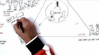 KNVB - modern verenigingsbesturen: Back to Basics