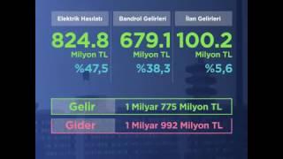 TRT, milletin parasına çöker ama, AKP'ye 3.816 dk, CHP'ye 194 dk ayırır