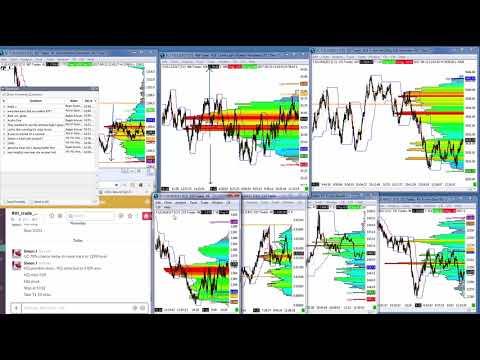 Forex trading or gambling
