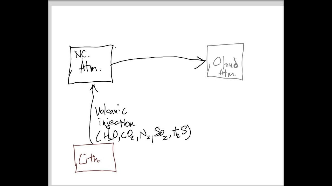 Process flow diagrams early earth example youtube process flow diagrams early earth example ccuart Choice Image