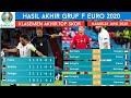 Portugal 2-2 Francis🔥Hasil Lengkap & Klasemen Akhir Grup F Euro 2020