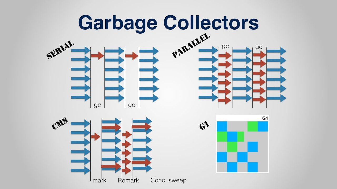 Garbage collection in Java, with Animation and discussion of G1 GC
