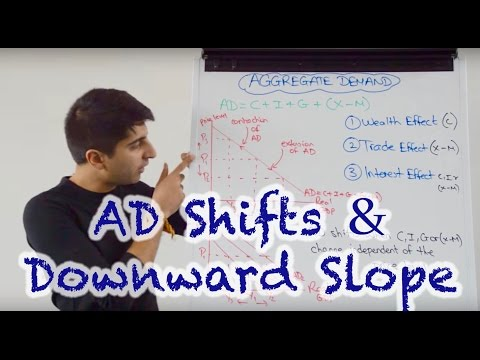 Y1/IB 18) Aggregate Demand - Shifts and the Downward Slope