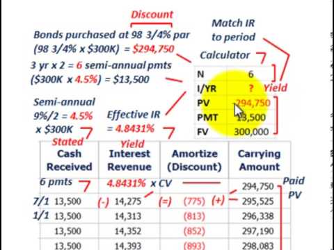 Bond Amortization (Calculating Yield, Amortizing Discount  Premium
