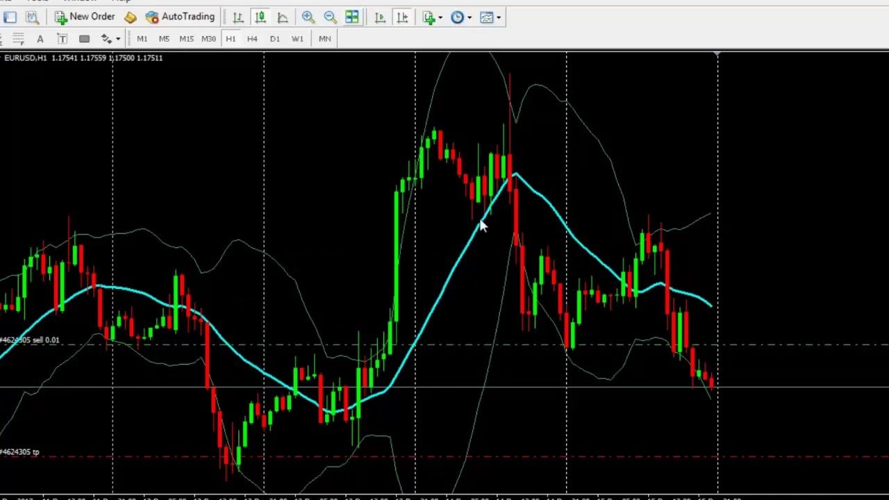 Forex technical analysis course