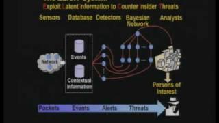 CERIAS Security: Detecting Insider Theft of Trade Secrets 1/6