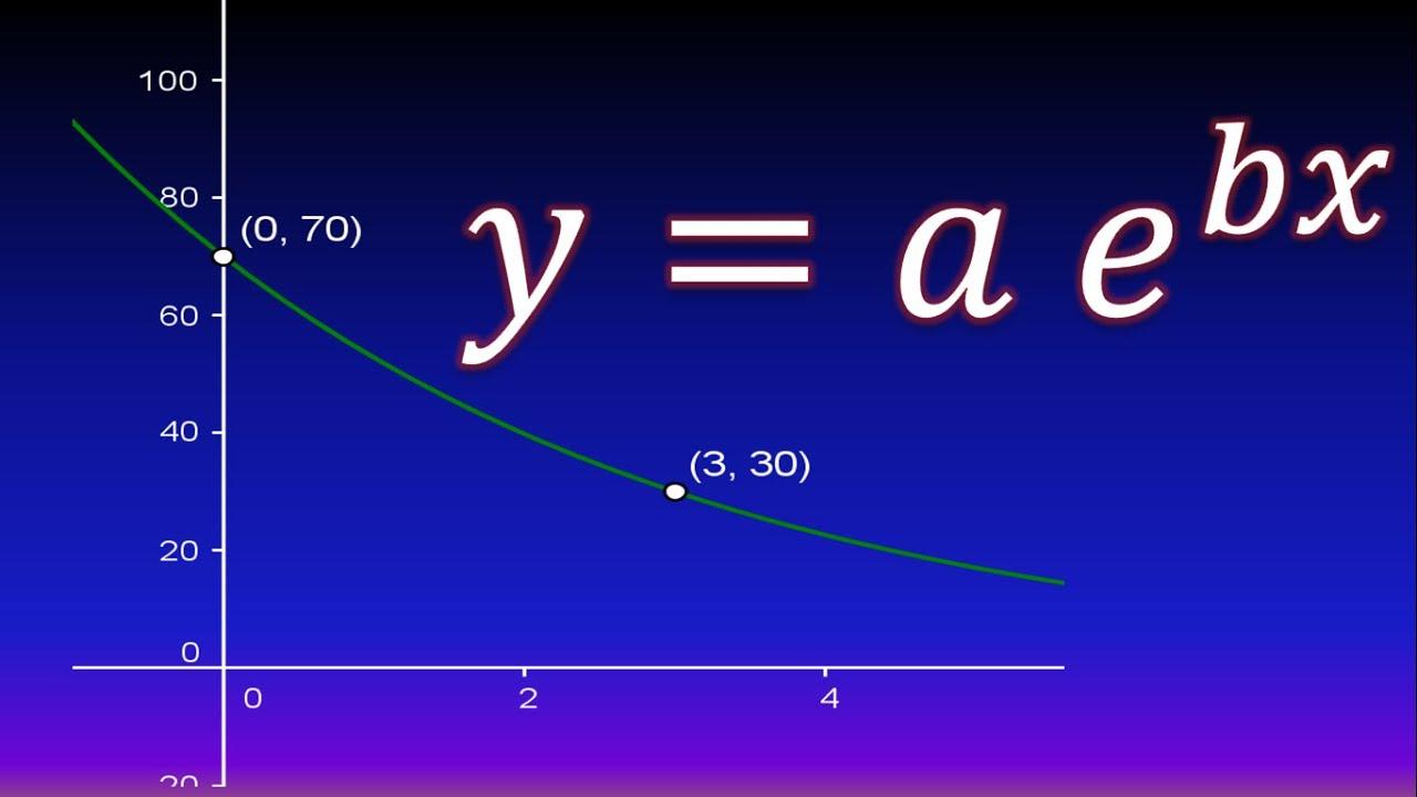 Encontrar una función exponencial a partir de una gráfica - YouTube