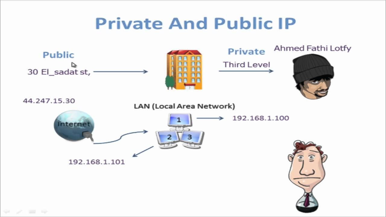 Image result for private ip