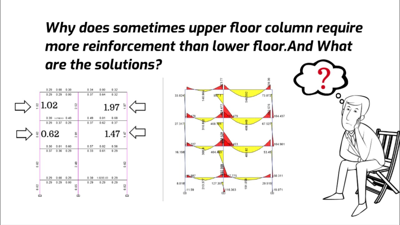 Basic of Structure: Unbalanced Moment | Why upper floor Columns Require more Rebar than lower floor