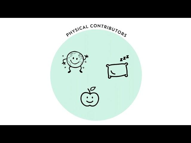 Guía del Bienestar de Cognita - Subtitulado al español