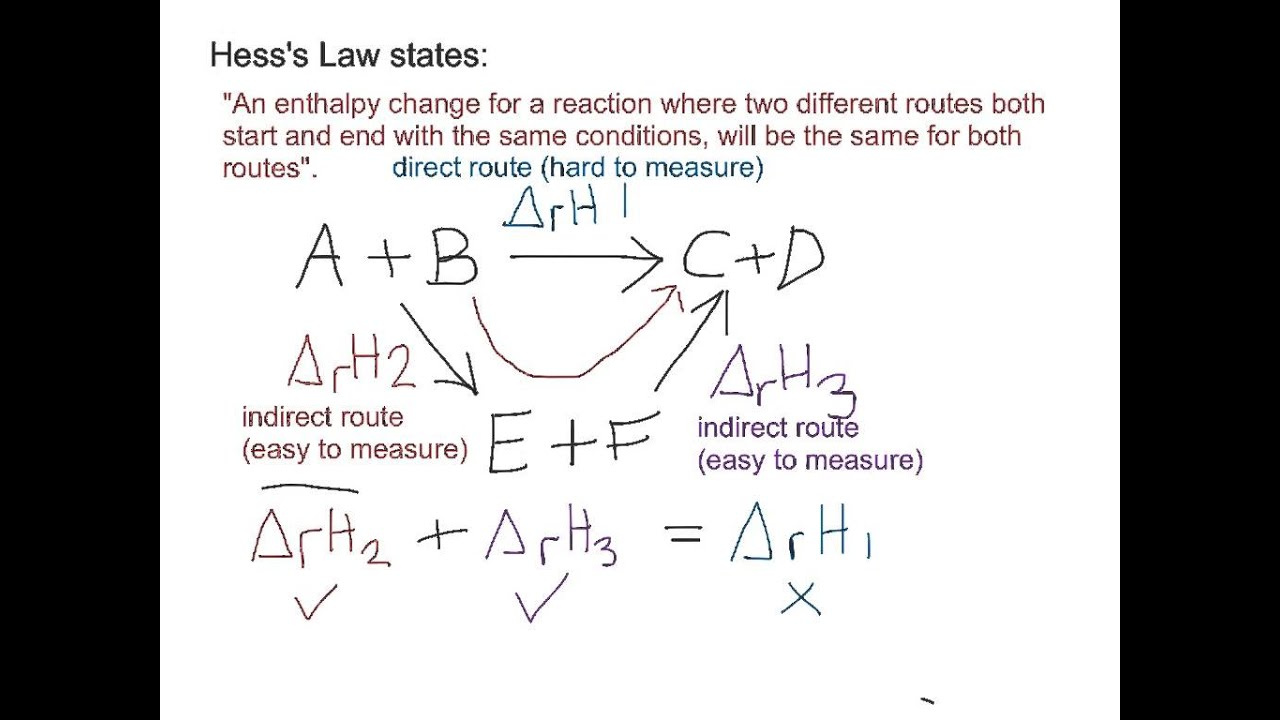 hess law Hess's law of constant heat summation (or just hess's law) states that  regardless of the multiple stages or steps of a reaction, the total.