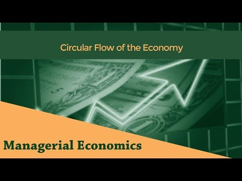 Circular Flow of the Economy | Two Sector Model