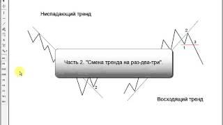 Технический анализ. Использование линий тренда . Видеоуроки по трейдингу от BroCo