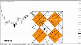 DAY TRADING PRICE ACTION & PATTERNS ( Gann Square of Nine M15 ) HD