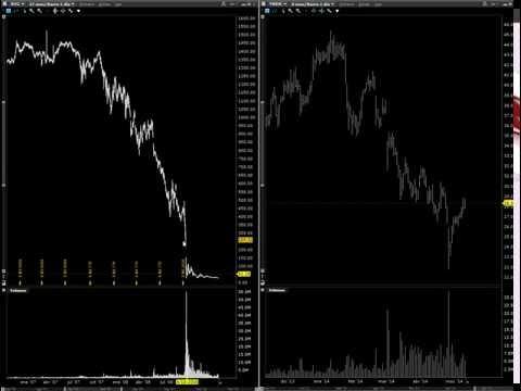 El Analisis Técnico es Mentira // Josan Trader