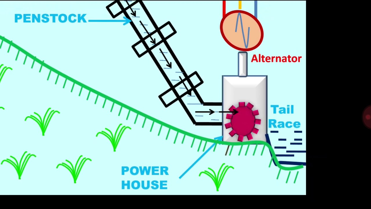 explanation of hydro power plant block diagram with animation  [ 1280 x 720 Pixel ]