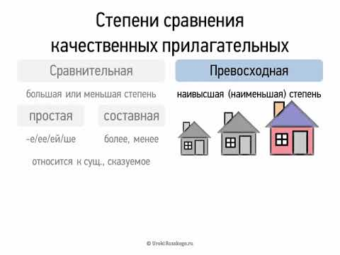 Степени сравнения качественных прилагательных (6 класс, видеоурок-презентация)