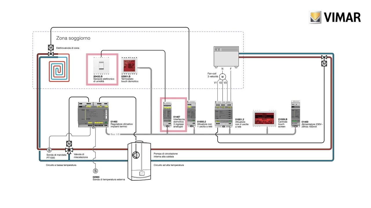 Configurazione da easytool professional di un impianto 2 for Vimar domotica
