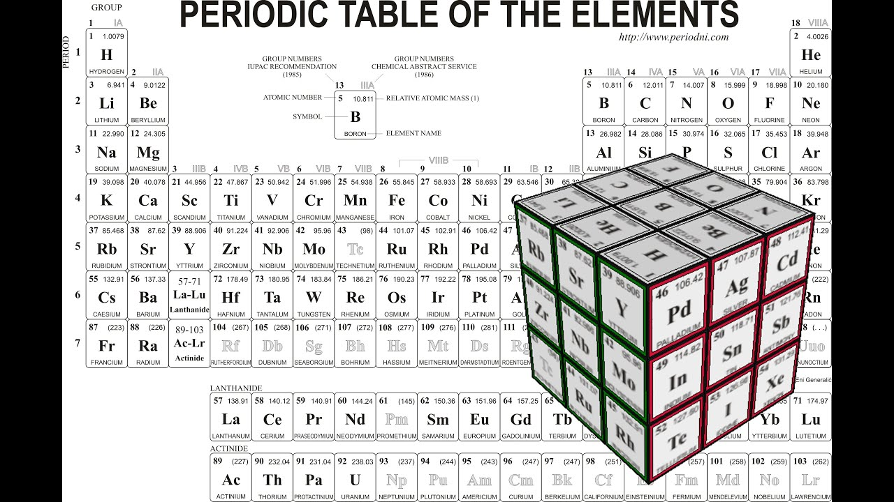 Speed dating periodic table