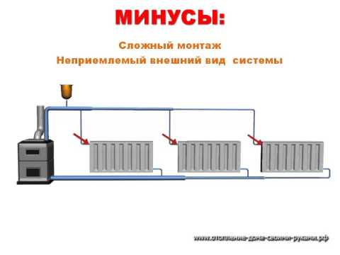 Естественная / принудительная циркуляция системы отопления