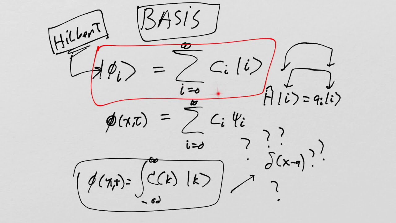 Foundations of Quantum Mechanics: Hamel Basis and Zorn's