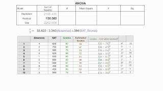 How to Read the ANOVA Table Used In SPSS Regression V2 thumbnail