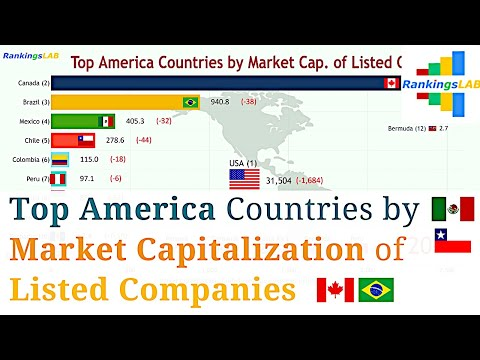 Top America Countries by Market Capitalization of Listed Companies (1990-2018) Ranking [4K]