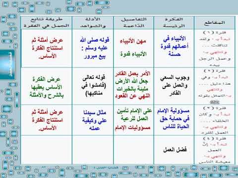 حل استراتيجية الكتابة الوحدة الرابعة لغتي الخالدة الصف الثالث متوسط الفصل الدراسي الثاني Youtube