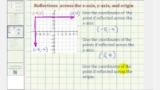 Ex: Reflect a Point about the x-axis, y-axis, and the Origin